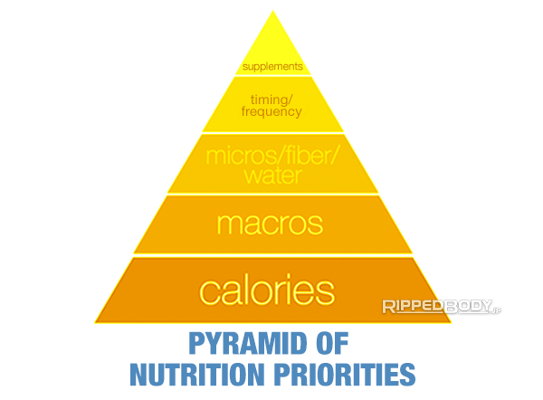 The Nutritional Pyramid of Importance for Fat Loss and Muscle Growth