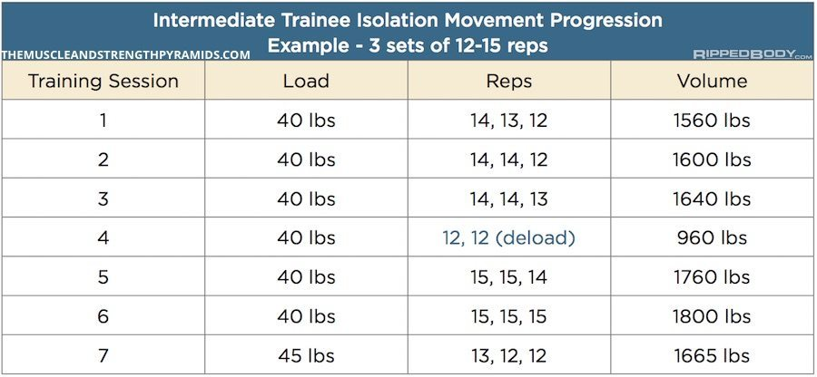 undulating periodization template - how to keep progressing as a novice and intermediate trainee