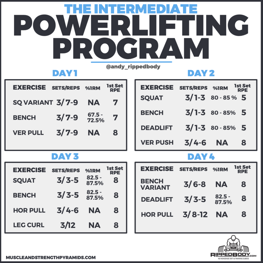 Intermediate Powerlifting Program — The Muscle and Strength Pyramids