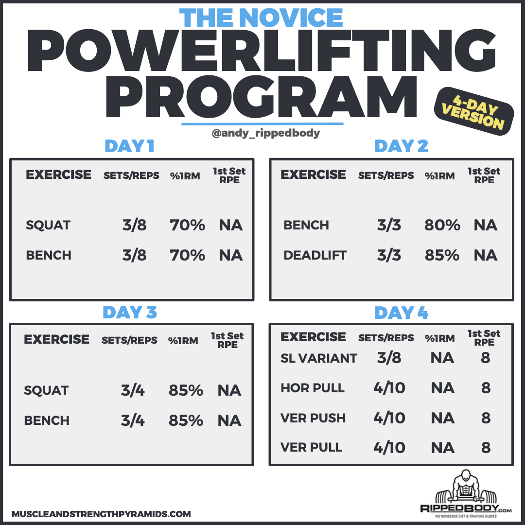 The Novice Powerlifting Program | RippedBody com