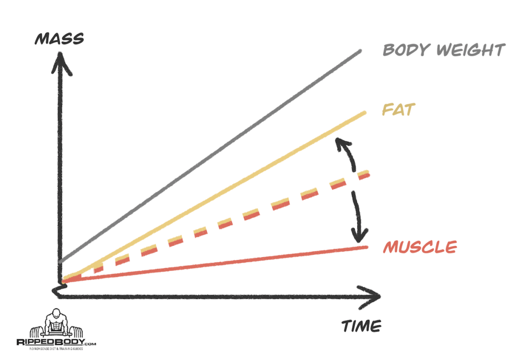 Bulking Mistake - Insufficient Training Stimulus Intake