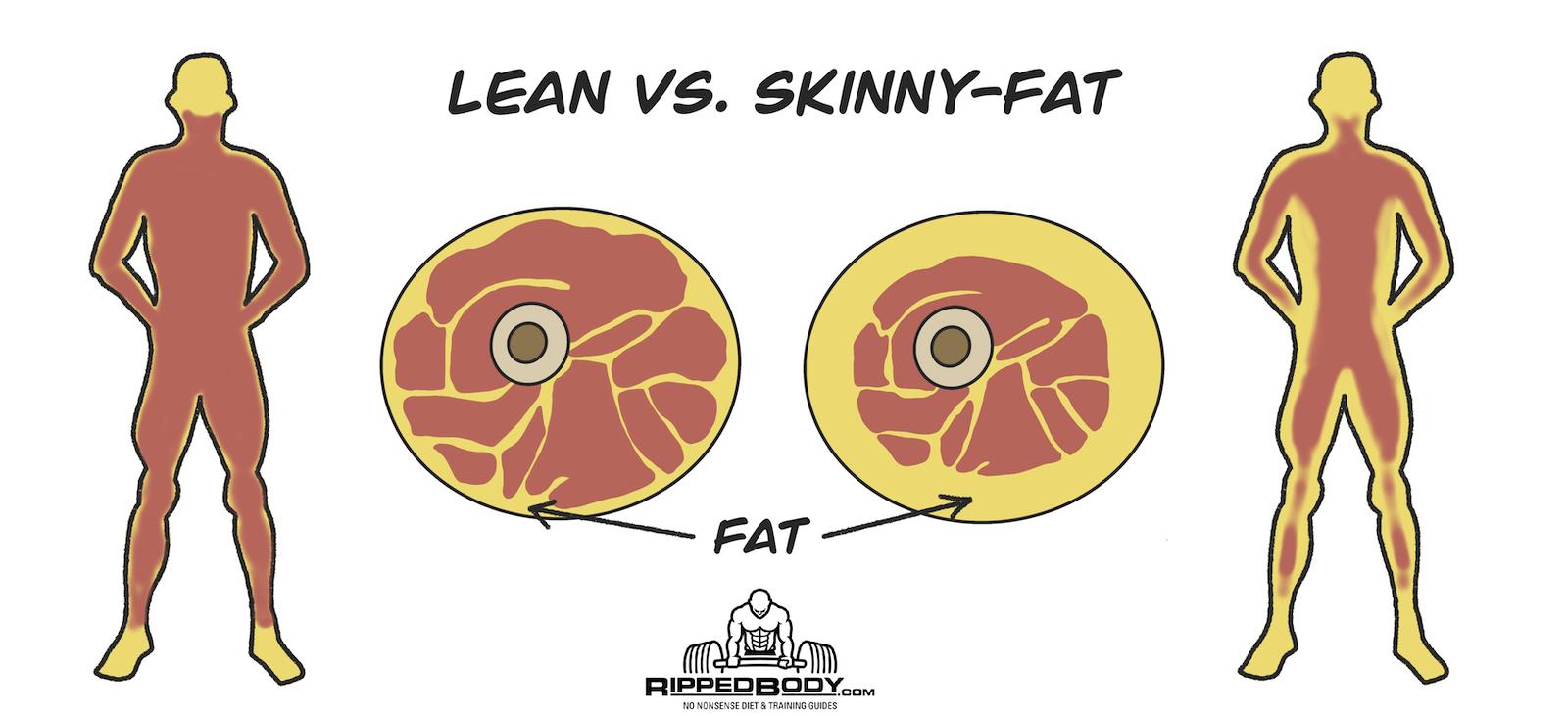 Leav vs. Skinny fat