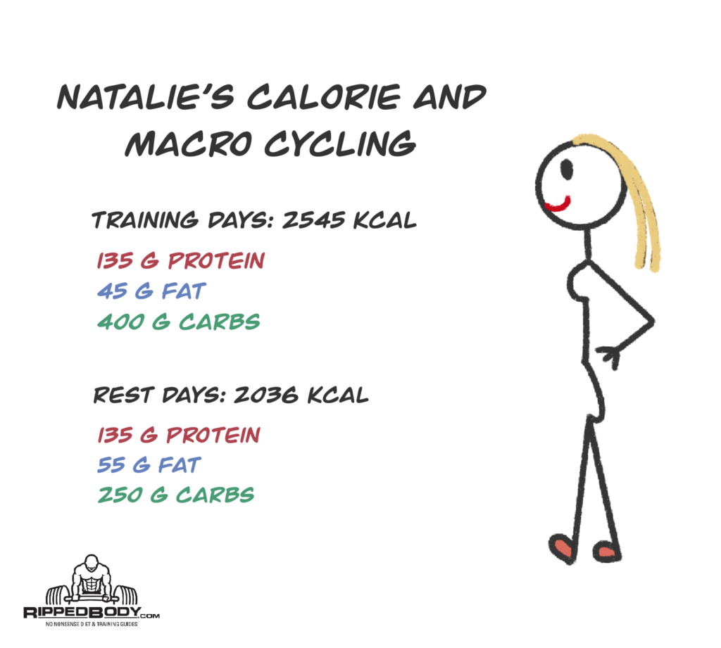 Natalie's training and rest day macros.