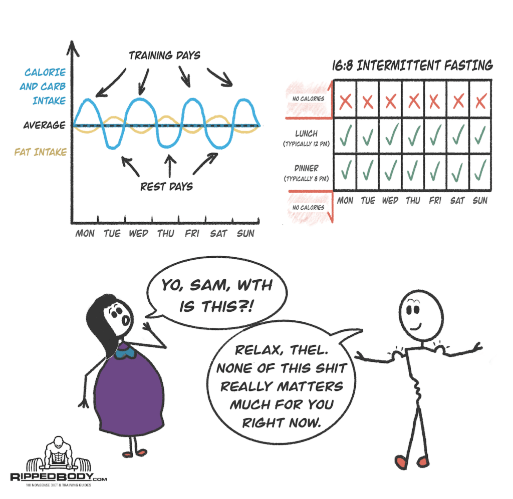 Nutrient Timing - How much does it matter?