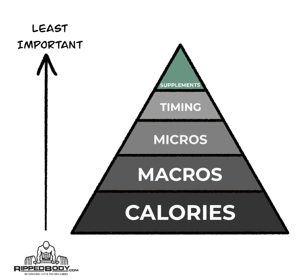 Nutrition Pyramid - Supplements